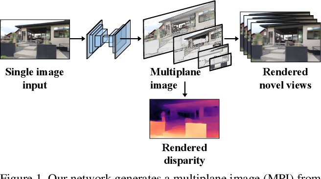 Figure 1 for Single-View View Synthesis with Multiplane Images