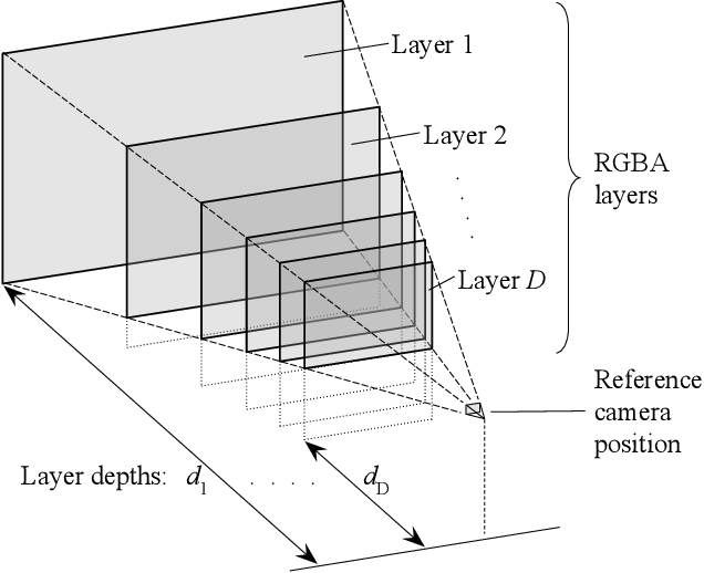 Figure 3 for Single-View View Synthesis with Multiplane Images