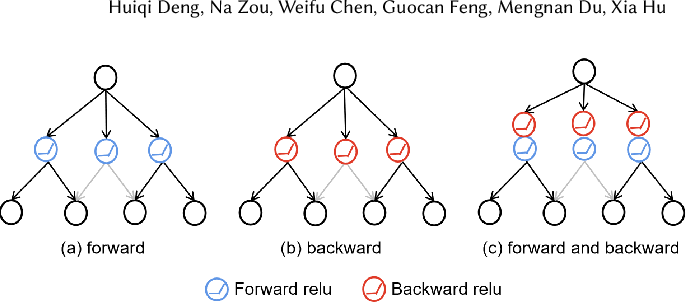 Figure 1 for Mutual Information Preserving Back-propagation: Learn to Invert for Faithful Attribution