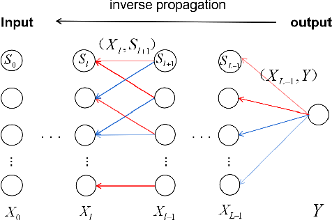 Figure 3 for Mutual Information Preserving Back-propagation: Learn to Invert for Faithful Attribution