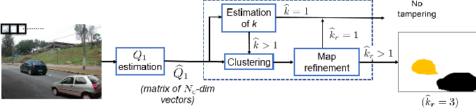 Figure 3 for Image Splicing Detection, Localization and Attribution via JPEG Primary Quantization Matrix Estimation and Clustering