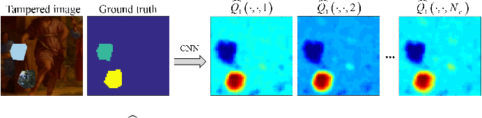 Figure 4 for Image Splicing Detection, Localization and Attribution via JPEG Primary Quantization Matrix Estimation and Clustering