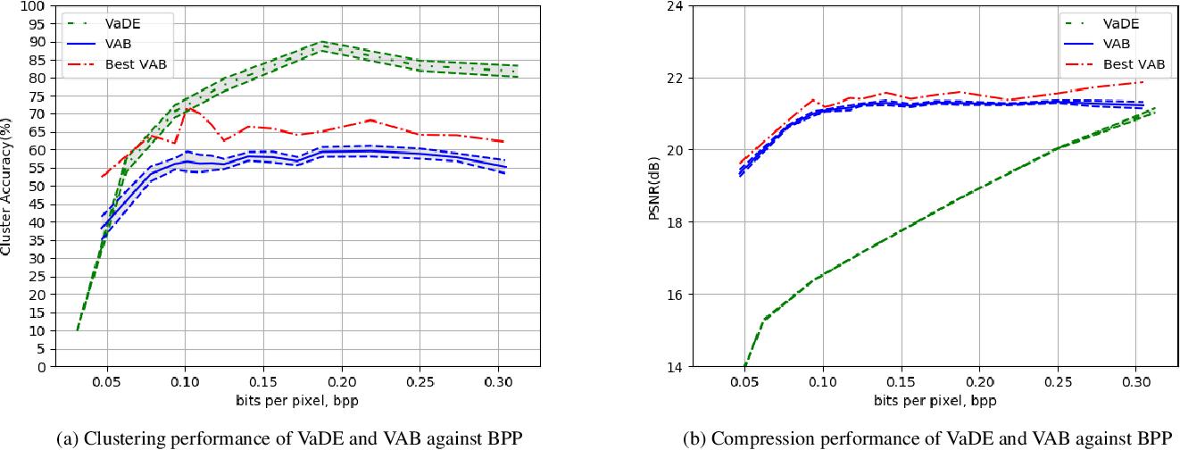 Figure 2 for Deep Clustering of Compressed Variational Embeddings