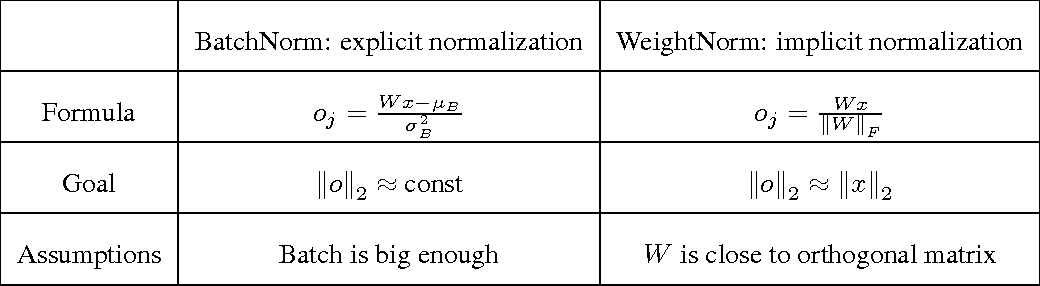 Figure 2 for Comparison of Batch Normalization and Weight Normalization Algorithms for the Large-scale Image Classification