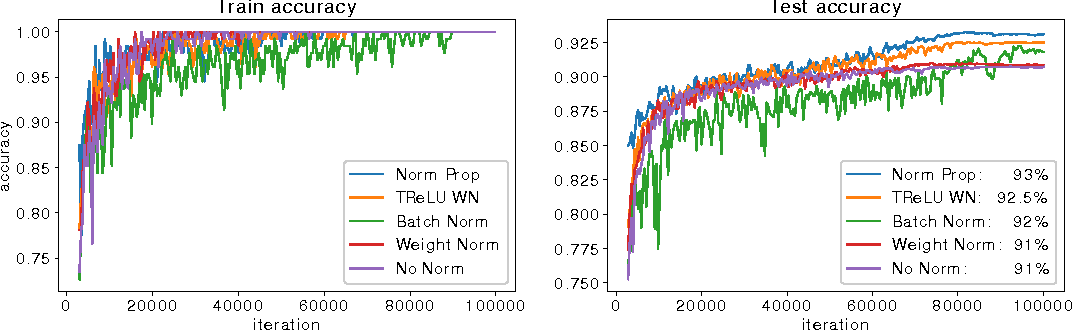 Figure 3 for Comparison of Batch Normalization and Weight Normalization Algorithms for the Large-scale Image Classification