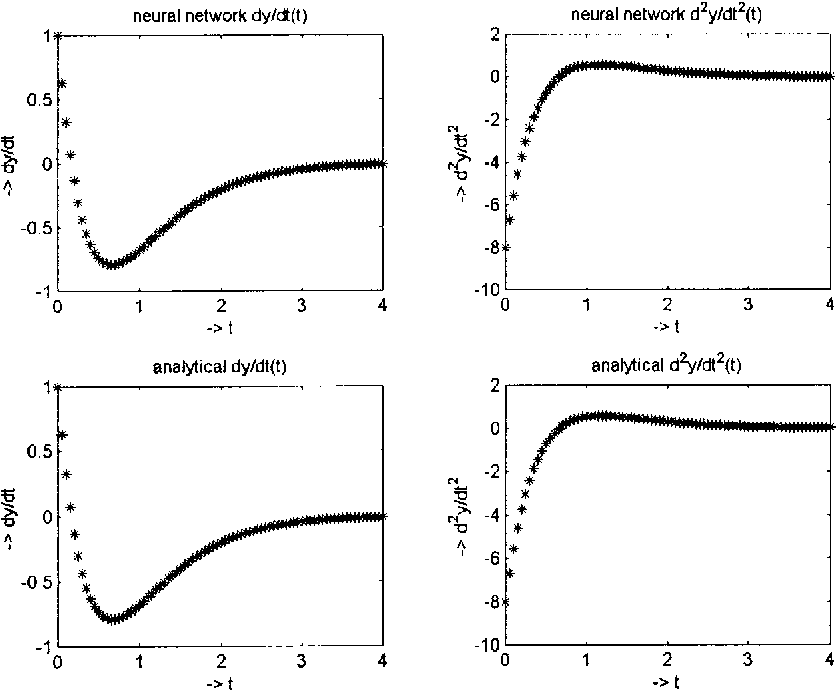 Neural Network Method for Solving Partial Differential Equations