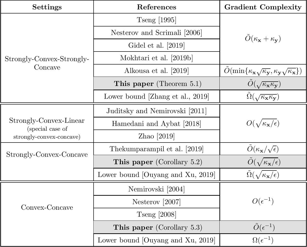 Figure 1 for Near-Optimal Algorithms for Minimax Optimization