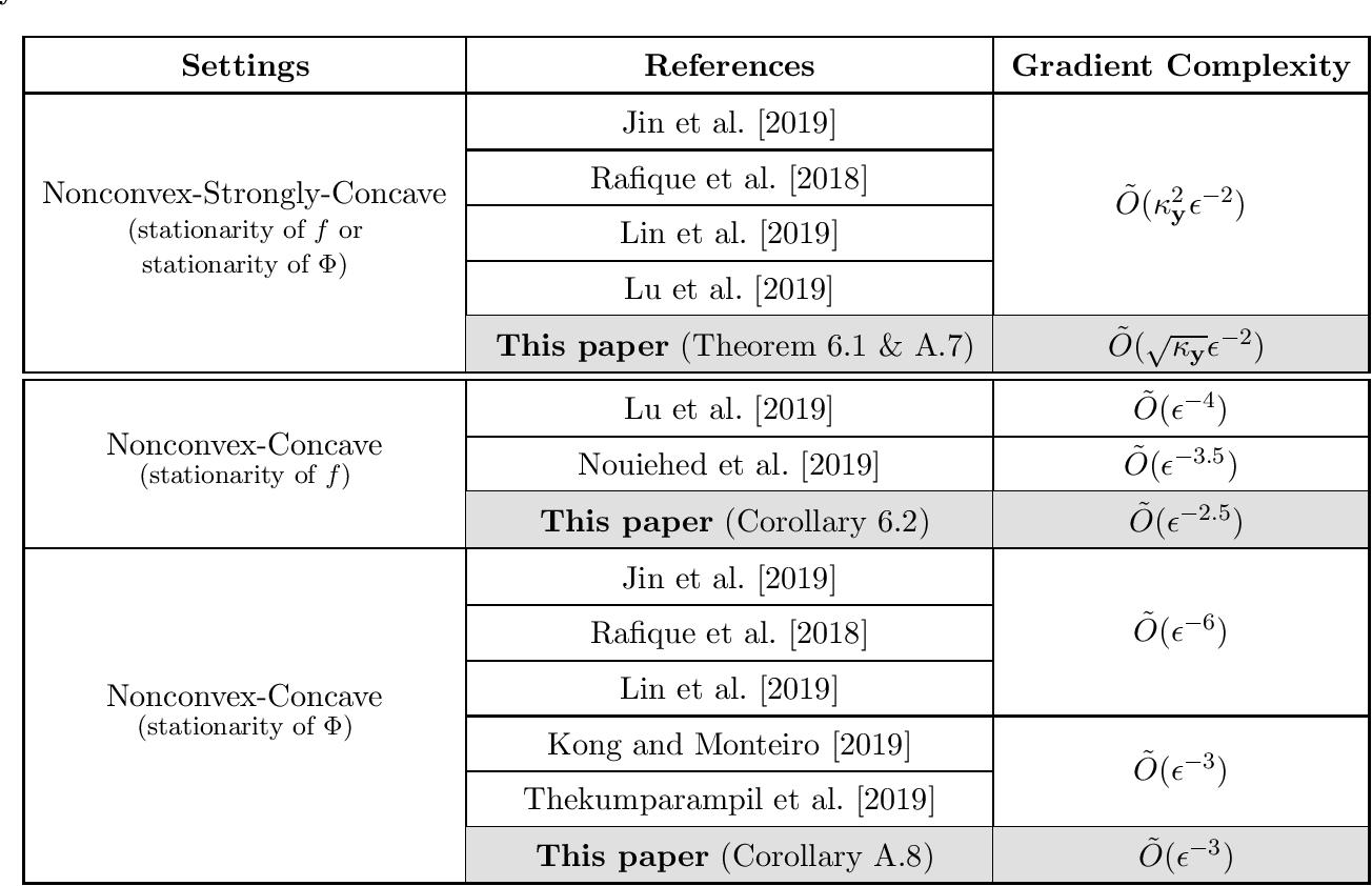 Figure 2 for Near-Optimal Algorithms for Minimax Optimization