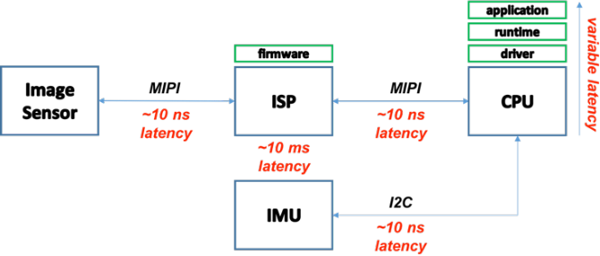 Figure 2 for PIRVS: An Advanced Visual-Inertial SLAM System with Flexible Sensor Fusion and Hardware Co-Design