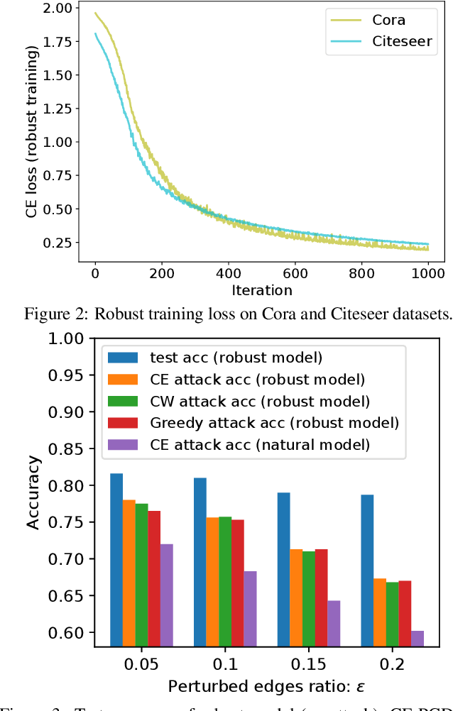 Figure 3 for Topology Attack and Defense for Graph Neural Networks: An Optimization Perspective