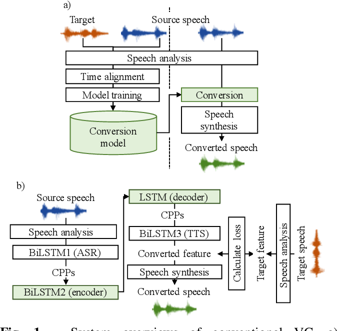 Figure 1 for AttS2S-VC: Sequence-to-Sequence Voice Conversion with Attention and Context Preservation Mechanisms