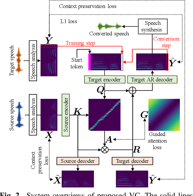 Figure 2 for AttS2S-VC: Sequence-to-Sequence Voice Conversion with Attention and Context Preservation Mechanisms