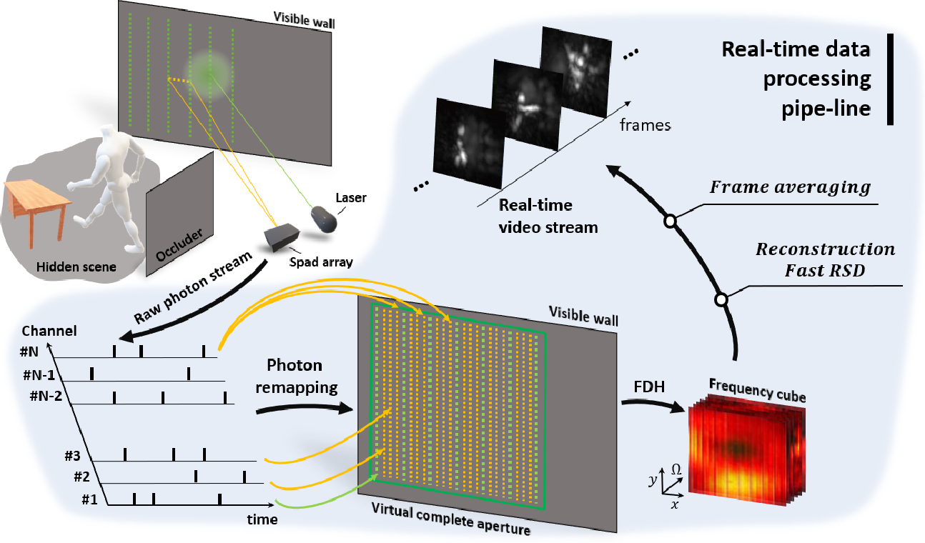 Figure 1 for Real-time Non-line-of-Sight imaging of dynamic scenes