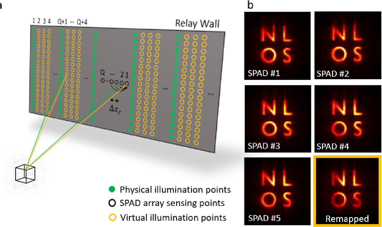 Figure 2 for Real-time Non-line-of-Sight imaging of dynamic scenes