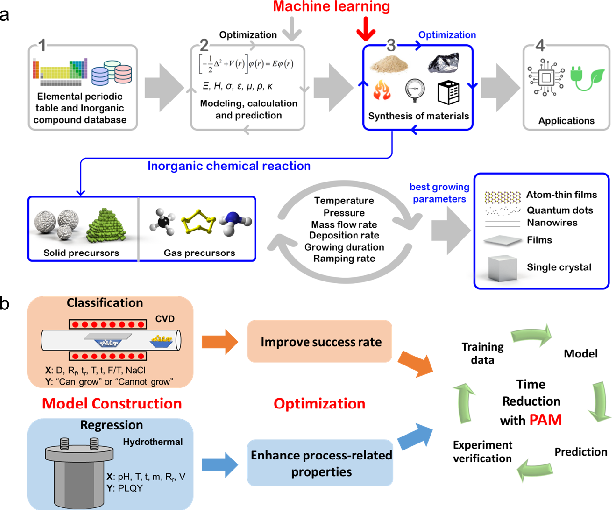 Figure 1 for Machine learning-guided synthesis of advanced inorganic materials