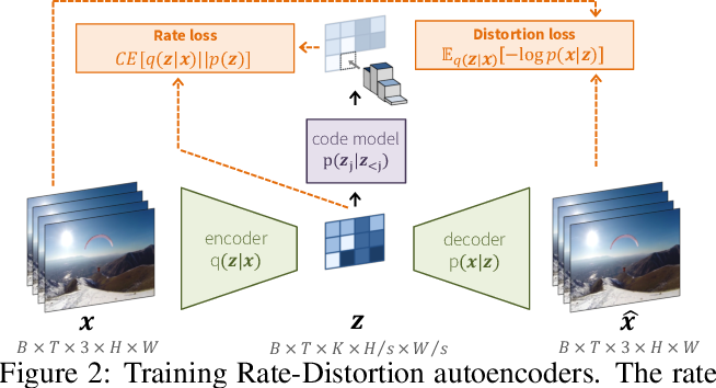 Figure 2 for Video Compression With Rate-Distortion Autoencoders
