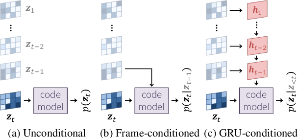 Figure 3 for Video Compression With Rate-Distortion Autoencoders