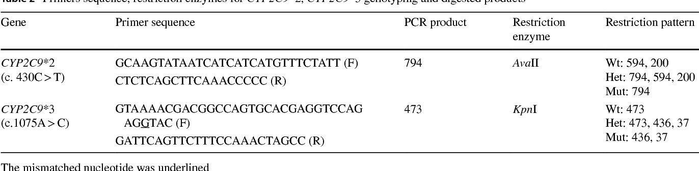 Polymorphic analysis of CYP2C9 gene in Vietnamese population