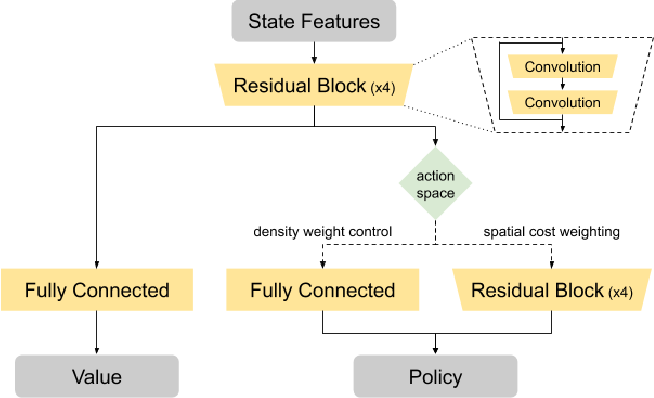 Figure 1 for Guiding Global Placement With Reinforcement Learning