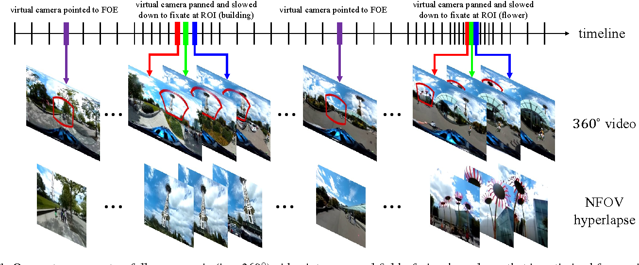 Figure 1 for Semantic-driven Generation of Hyperlapse from $360^\circ$ Video