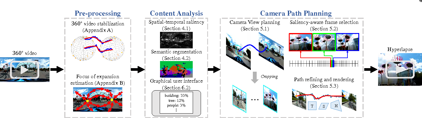 Figure 3 for Semantic-driven Generation of Hyperlapse from $360^\circ$ Video