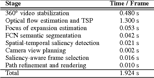 Figure 4 for Semantic-driven Generation of Hyperlapse from $360^\circ$ Video