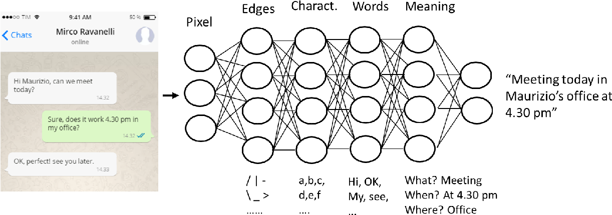 Figure 1 for Deep Learning for Distant Speech Recognition