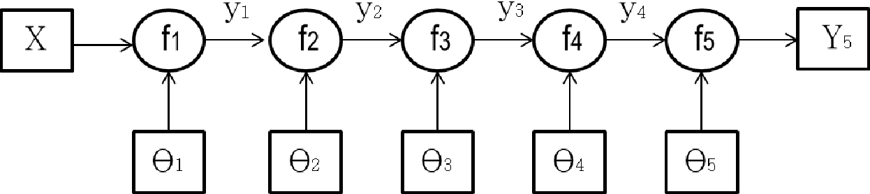 Figure 2 for Deep Learning for Distant Speech Recognition