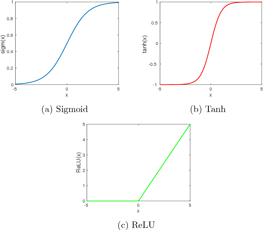 Figure 3 for Deep Learning for Distant Speech Recognition