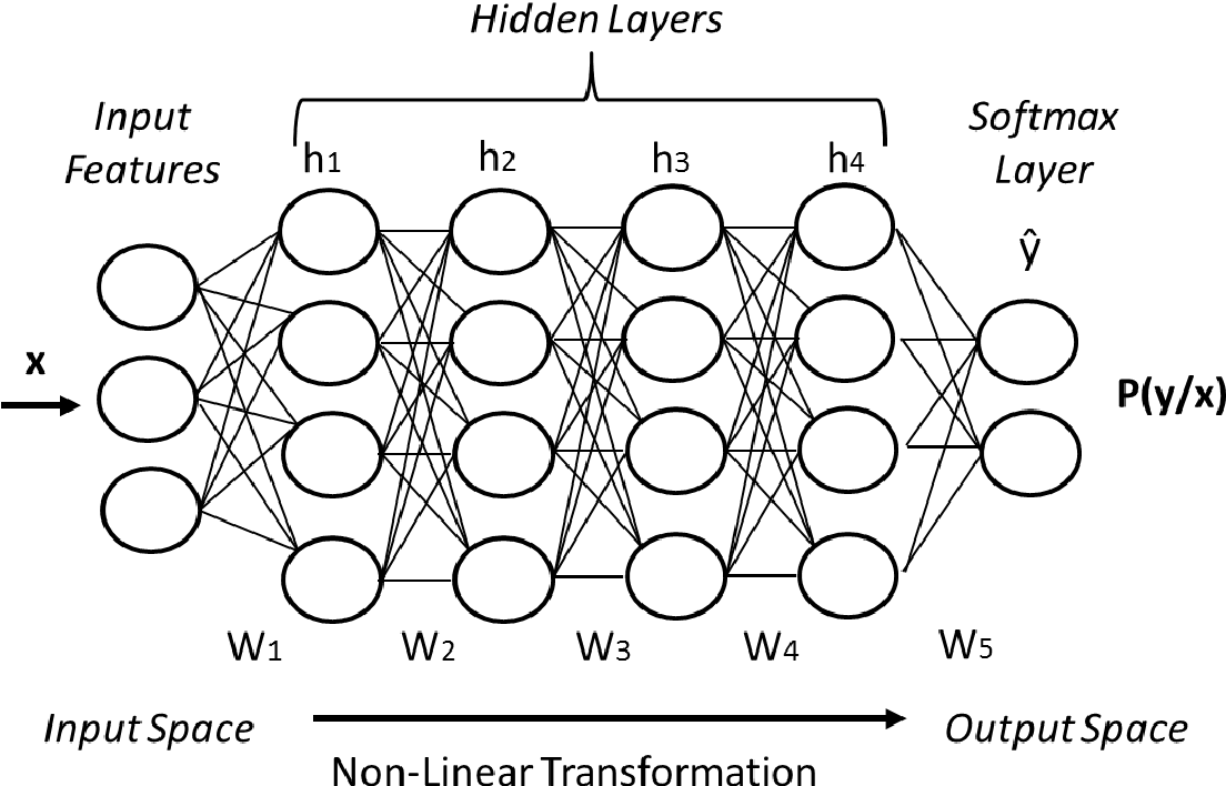 Figure 4 for Deep Learning for Distant Speech Recognition