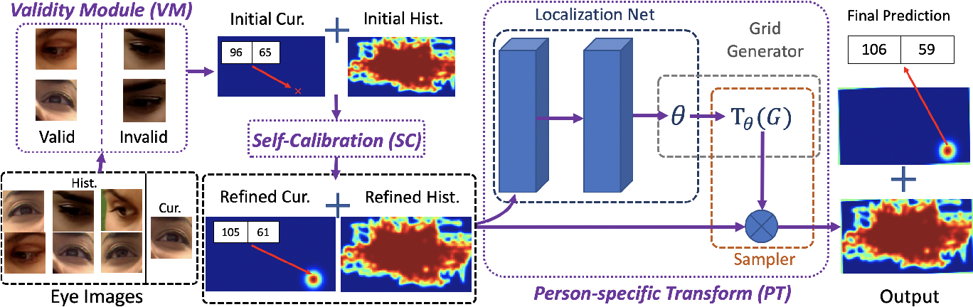 Figure 3 for The Story in Your Eyes: An Individual-difference-aware Model for Cross-person Gaze Estimation