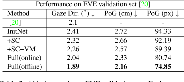 Figure 4 for The Story in Your Eyes: An Individual-difference-aware Model for Cross-person Gaze Estimation