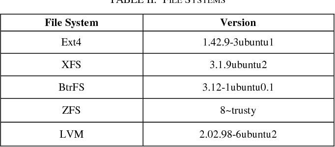 Table II from Ext4, XFS, BtrFS and ZFS Linux file systems on RADOS