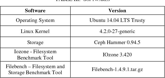 Ext4, XFS, BtrFS and ZFS Linux file systems on RADOS Block Devices