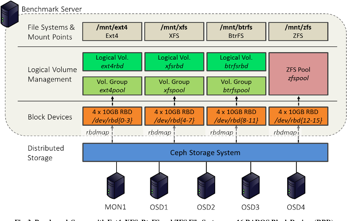 Figure 3 from Ext4, XFS, BtrFS and ZFS Linux file systems on RADOS