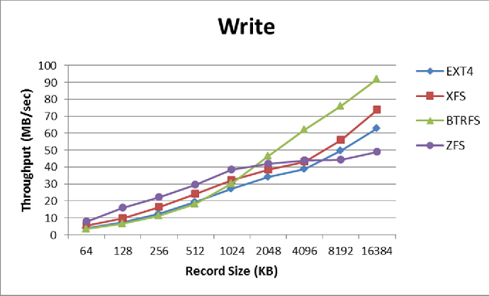Figure 4 from Ext4, XFS, BtrFS and ZFS Linux file systems on RADOS