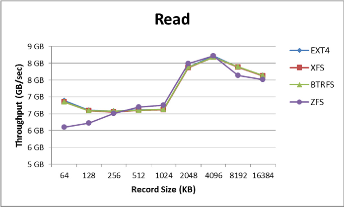 Figure 7 from Ext4, XFS, BtrFS and ZFS Linux file systems on RADOS