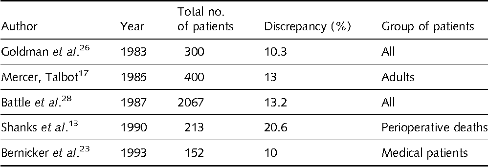 The Value Of Correct Diagnosis >> Table 2 From Discrepancies Between Clinical And Autopsy Diagnosis