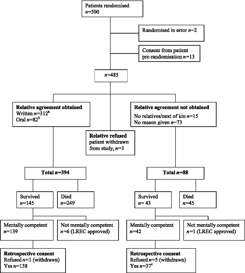 Figure 1 from Informed consent in clinical trials in critical care