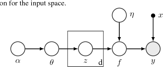 Figure 1 for Batched High-dimensional Bayesian Optimization via Structural Kernel Learning