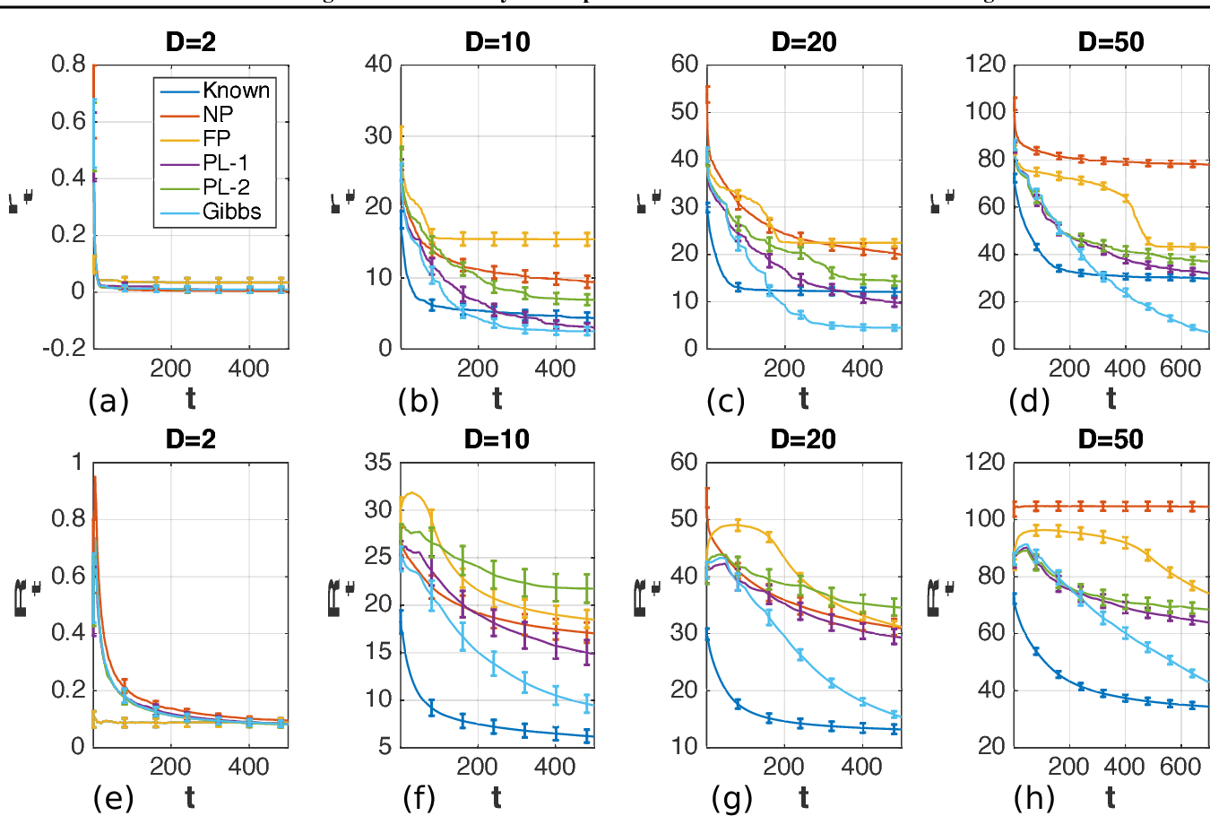 Figure 2 for Batched High-dimensional Bayesian Optimization via Structural Kernel Learning