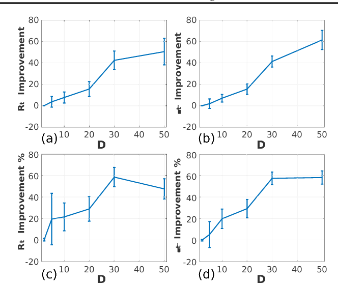 Figure 4 for Batched High-dimensional Bayesian Optimization via Structural Kernel Learning