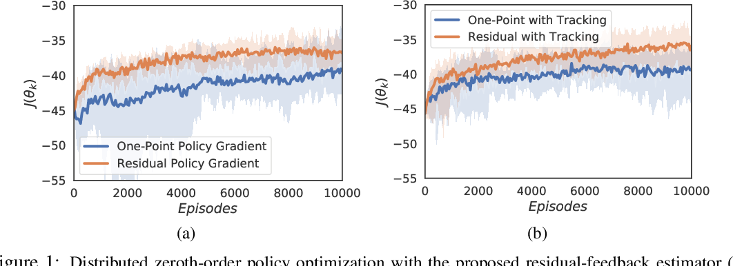 Figure 1 for Cooperative Multi-Agent Reinforcement Learning with Partial Observations