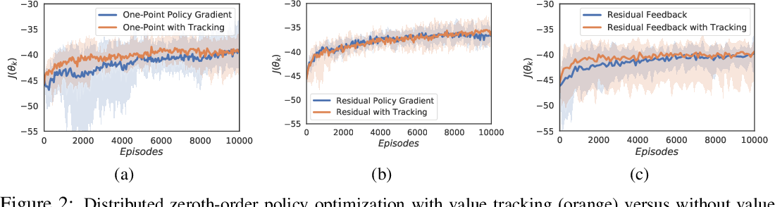 Figure 2 for Cooperative Multi-Agent Reinforcement Learning with Partial Observations