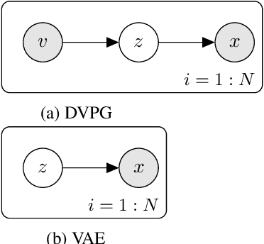 Figure 2 for Label Dependent Deep Variational Paraphrase Generation