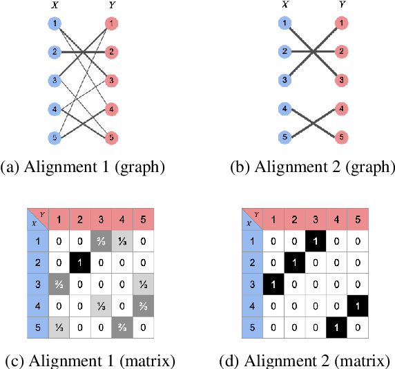 Figure 3 for Rationalizing Text Matching: Learning Sparse Alignments via Optimal Transport