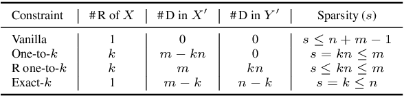 Figure 2 for Rationalizing Text Matching: Learning Sparse Alignments via Optimal Transport
