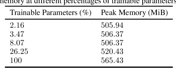 Figure 4 for Efficient and Private Federated Learning with Partially Trainable Networks
