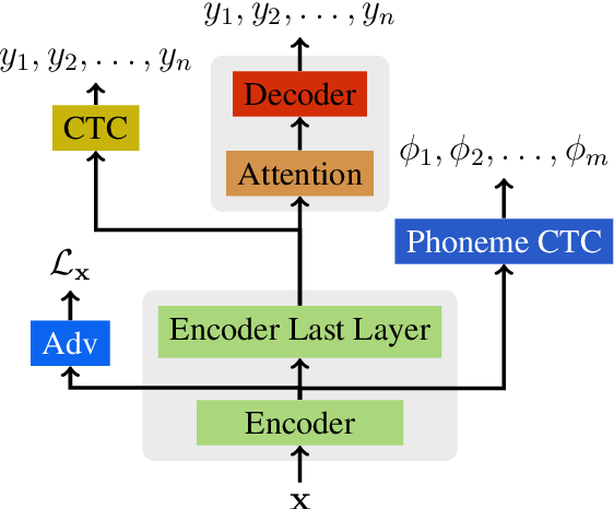 Figure 2 for Massively Multilingual Adversarial Speech Recognition