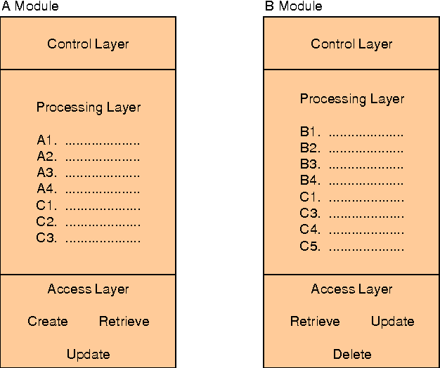 Extracting business logic from existing COBOL programs as a basis
